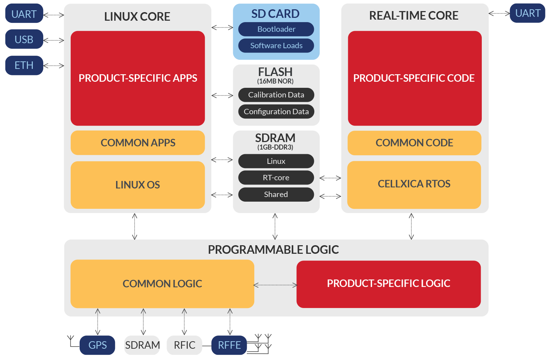 SCR software architecture